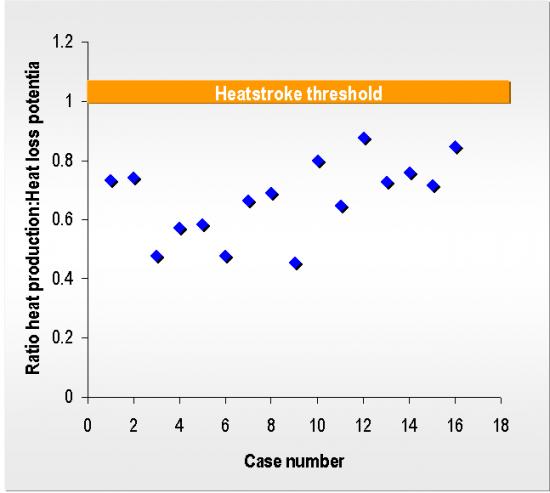 Heatstroke-ratio-graph