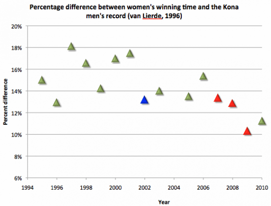 Diff-women-to-Kona-record