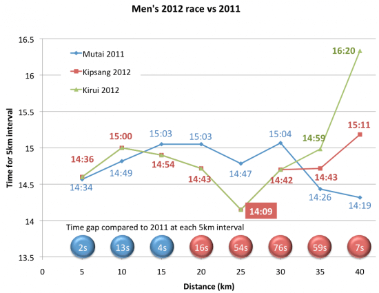 mens-race-vs-2011
