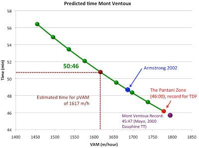 predicted-time-on-mont-ventoux-VAM