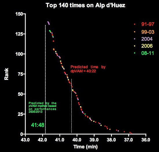 top-140-times-on-alp-d-huez