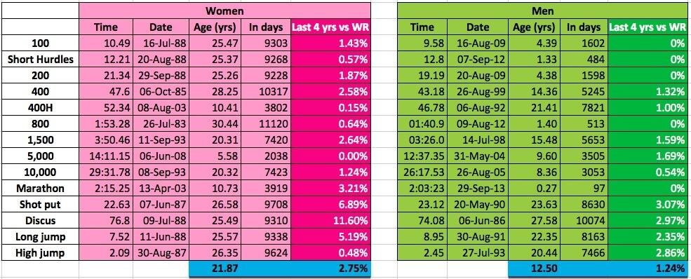 Men vs women WR age comparison
