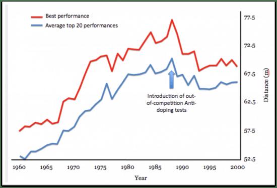 Steroid performances