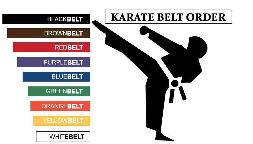 Kenpo Order Karate Belt Colors
