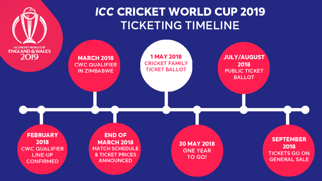 World Cup 2019 Tickets