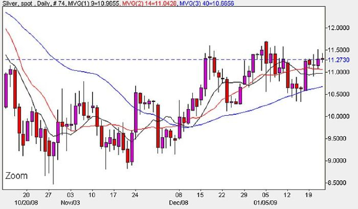 Spot Silver Prices Daily Chart - January 22nd 2009