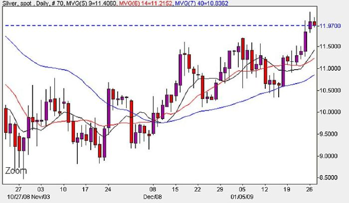 Spot Silver Prices Daily Chart - January 27th 2009