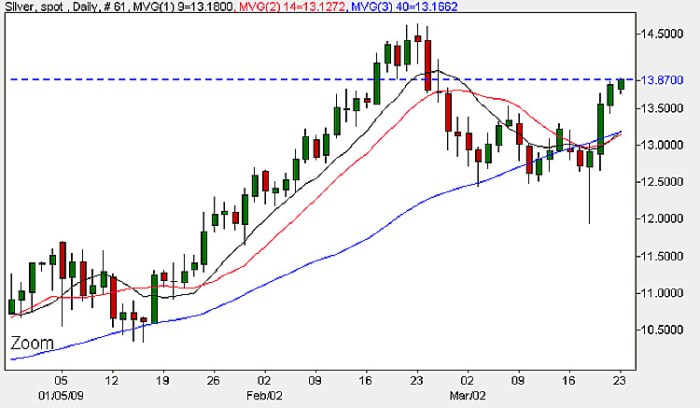 Spot Silver Price Chart -Dailly Candlesticks 23rd March 2009