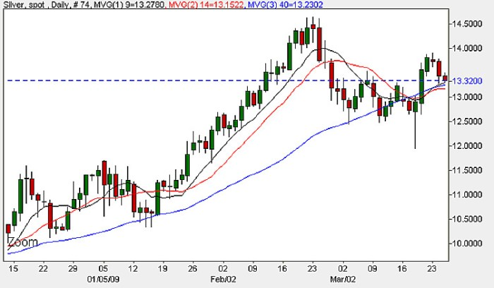 Spot Silver Daily Candle Chart - 25th March 2009