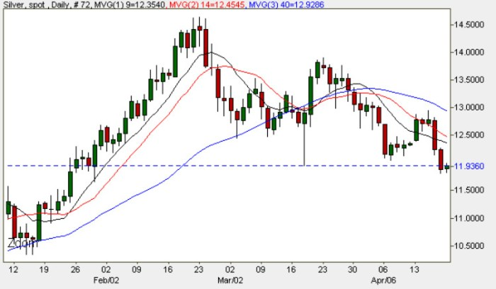 Silver Chart - Daily Spot Silver Prices 20th April 2009