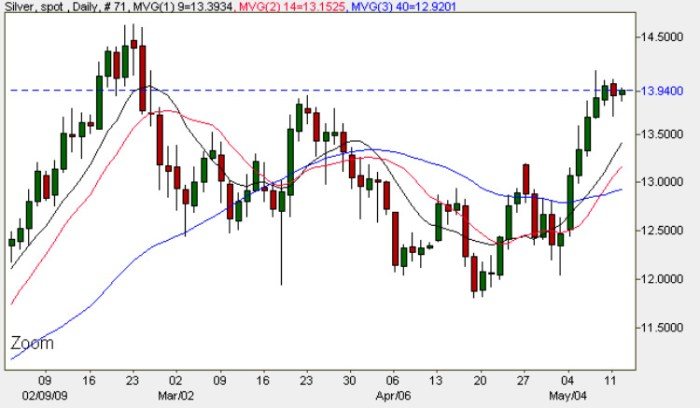 Spot Silver Price Chart - Silver Prices 12th May 2009