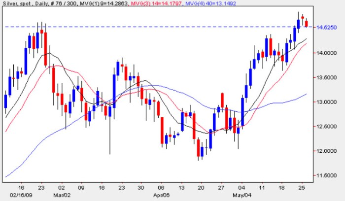 Spot Silver Price Chart - Silver Prices 26th May 2009