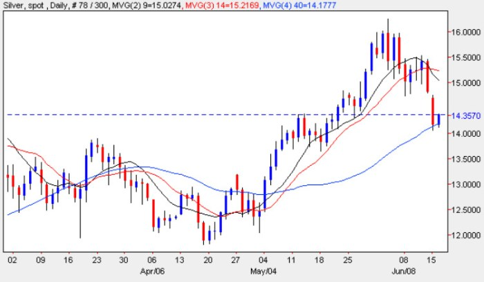 Silver Price Chart - Latest Silver Prices 16th June 2009