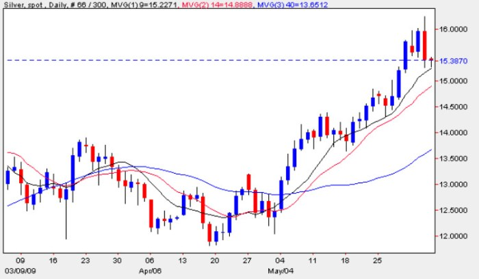 Spot Silver Price Chart - Daily Silver Prices 4th June 2009
