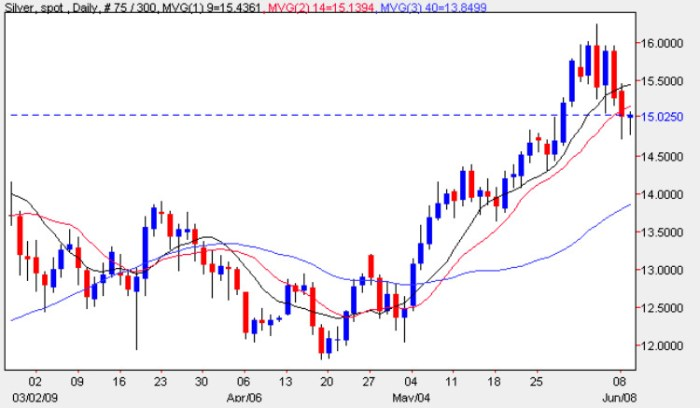 Spot Silver Daily Price Chart - Latest Silver Prices 9th June 2009