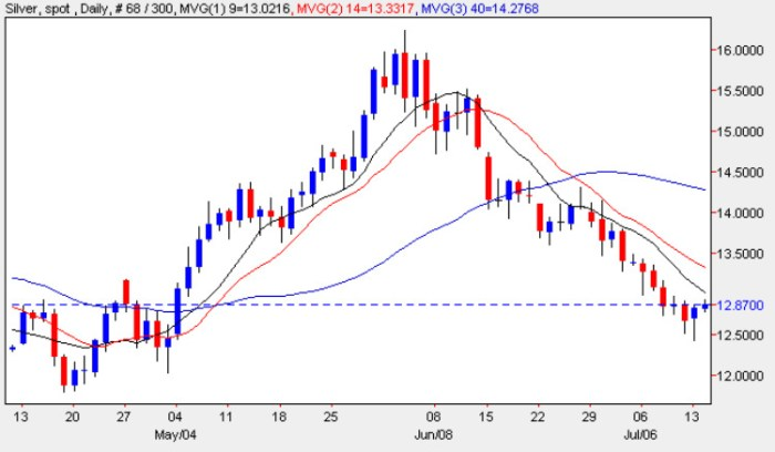 Spot Silver Price Chart - Current Silver Price 14th July 2009