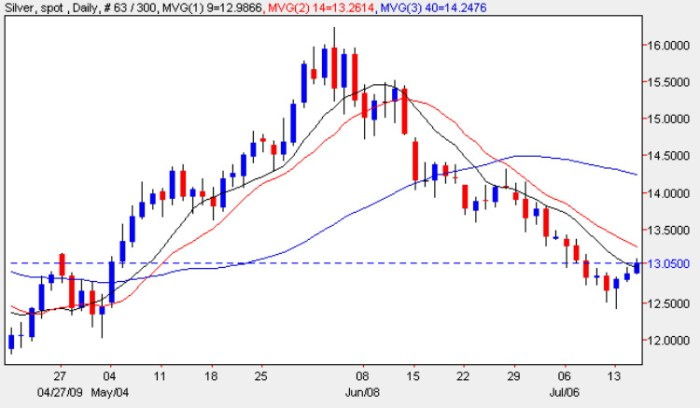 Spot Silver Price Chart - Silver Prices 15th July 2009