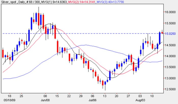 Silver Trading Chart - Spot Silver Price 14th August 2009