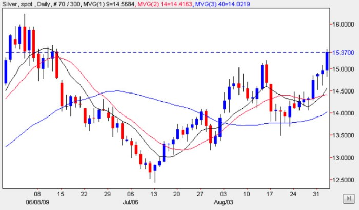 Silver Trading Chart 3 Sep 2009