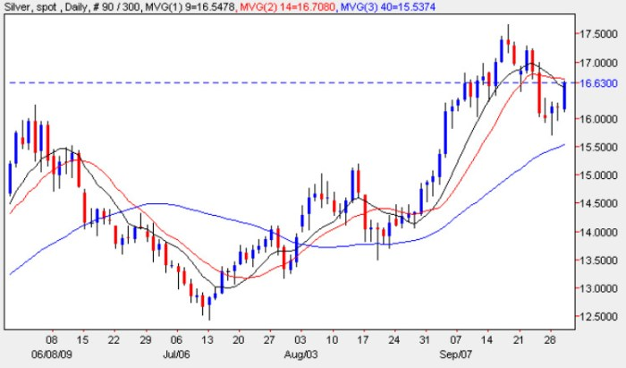Silver Spot Chart - Spot Silver Prices 1st October 2009