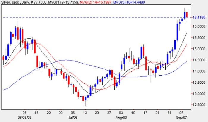 Spot Silver Prices - Silver Price Chart Daily Price 9th September 2009