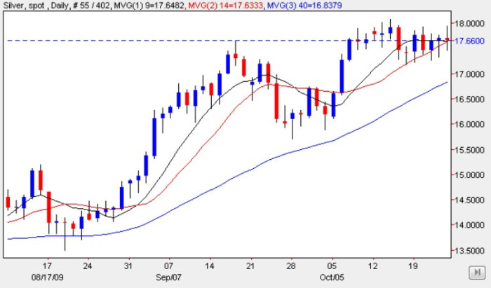 Spot Silver Prices 23 Oct 2009