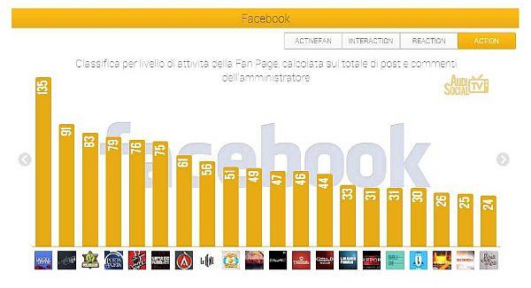 Comunicato Dati AudiSocial Tv _3-9 maggio2013_4