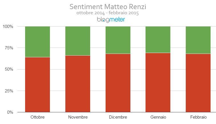 sentiment_renzi