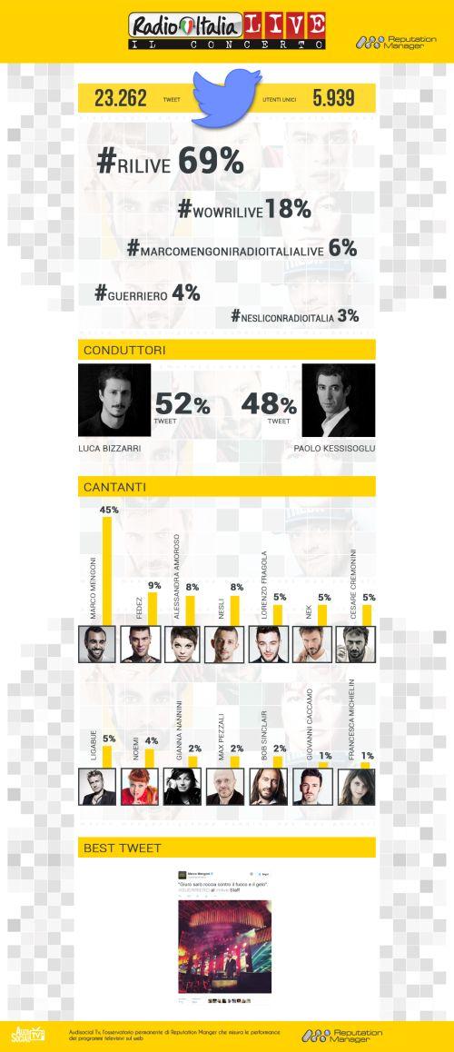 Infografica-ConcertoRadioItaliaLive_Reputation-Manager