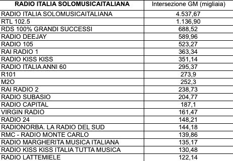 ADJ-Intersezioni4-Radio-Italia