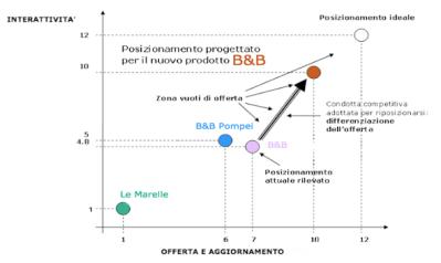 mappa_di_posizionamento