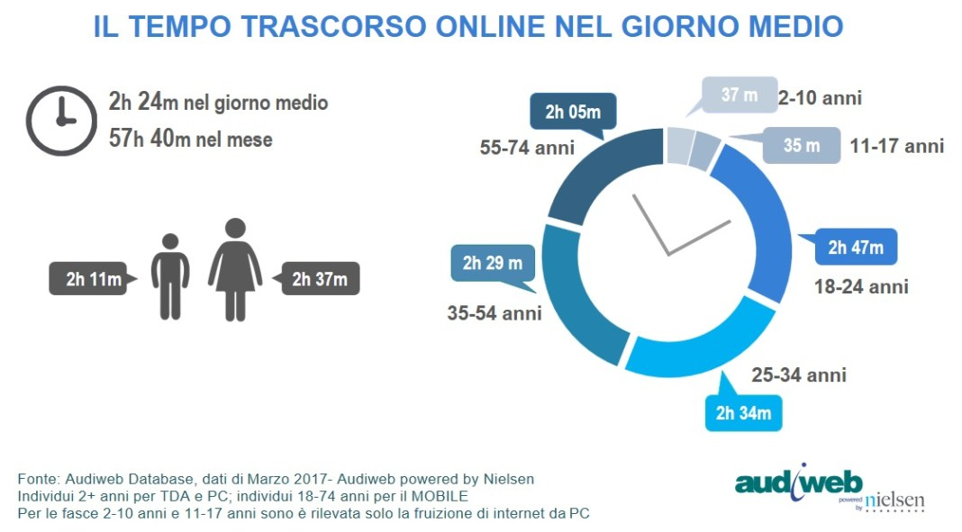 Total_Digital_Audience_tempo_marzo2017