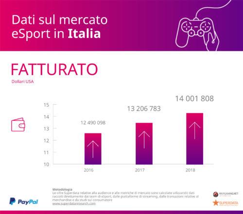 Italy_Revenue