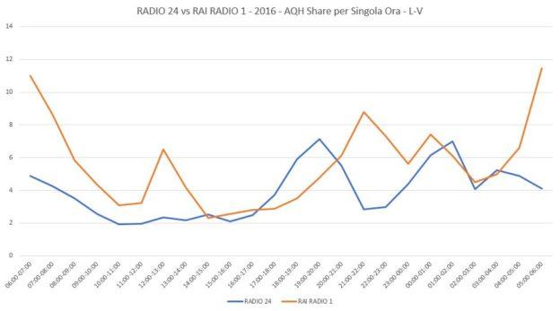 RADIO-24-vs-RAI-RADIO-2