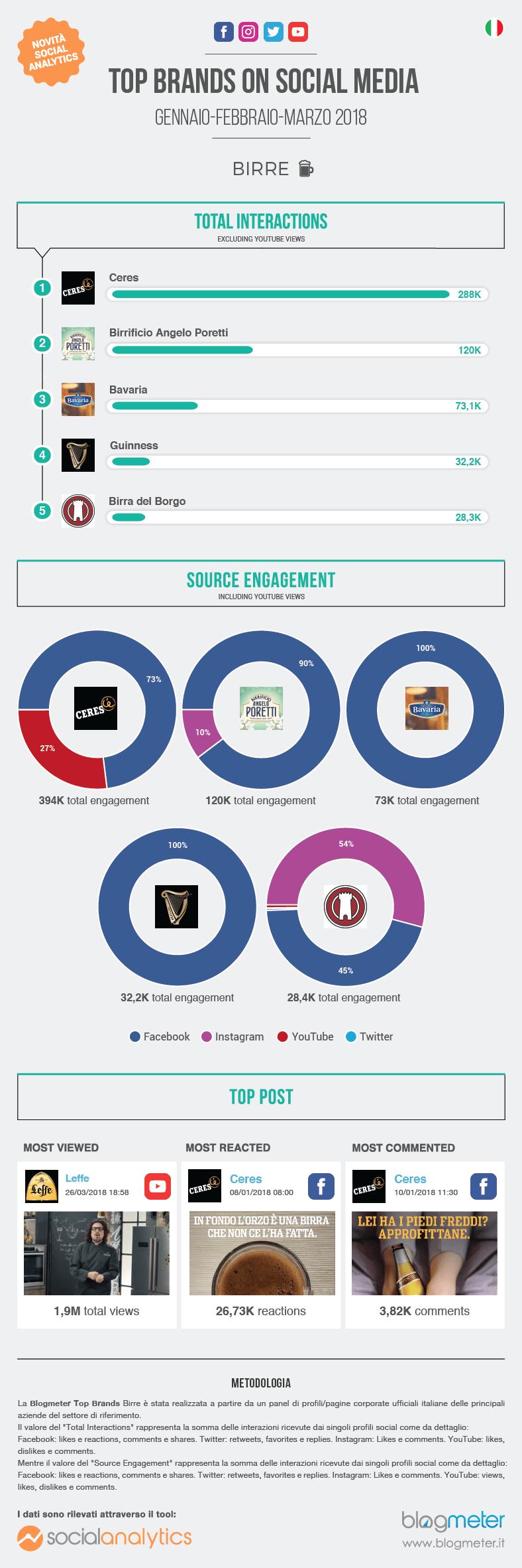 Top Brands-Birre