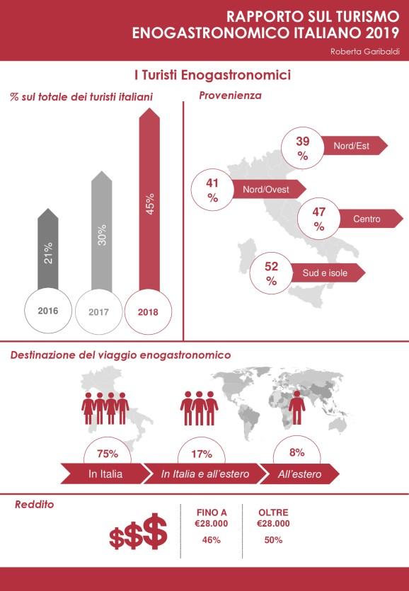 Infografica Rapporto turismo enogastronomico 01