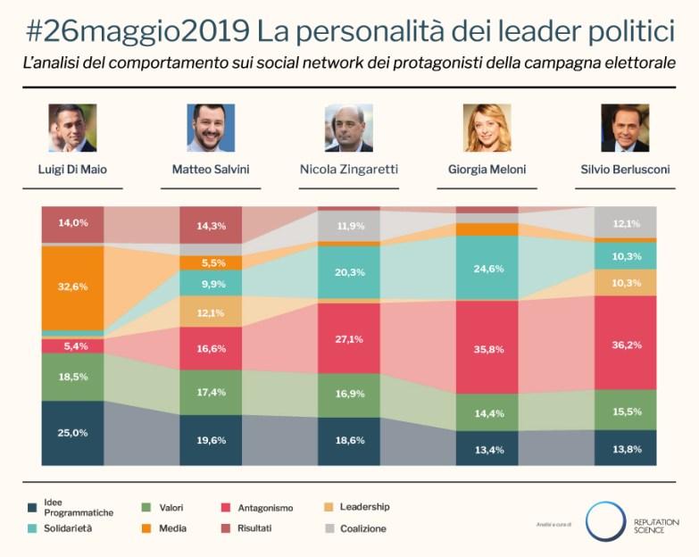 Infografica_Politici_Europee2019_RepSci