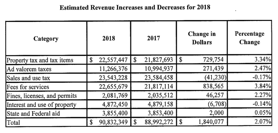 Spotlight News – Colonie 2018 budget within tax cap for