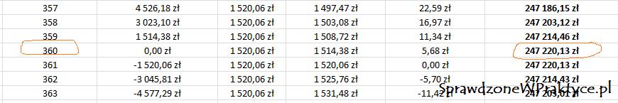Ile na twoim kredycie zarobi bank