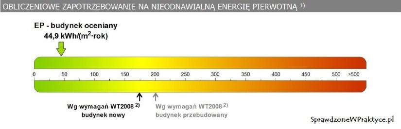 zapotrzebowanie na energię cieplną