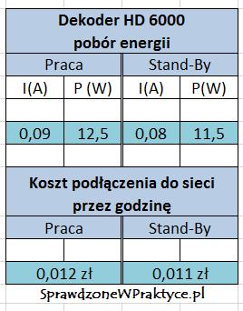 rzeczywisty pobór energii przez dekoder HD 6000