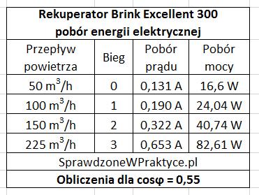 Rekuperator BRINK Excellent 300 pobór prądu