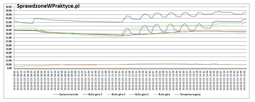 wykres nagrzewanie bufora z solarów