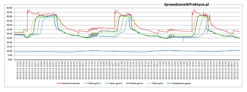 wykres nagrzewanie bufora