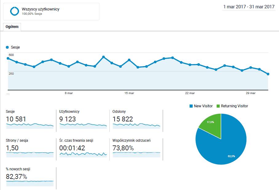 statystyki bloga marzec_2017