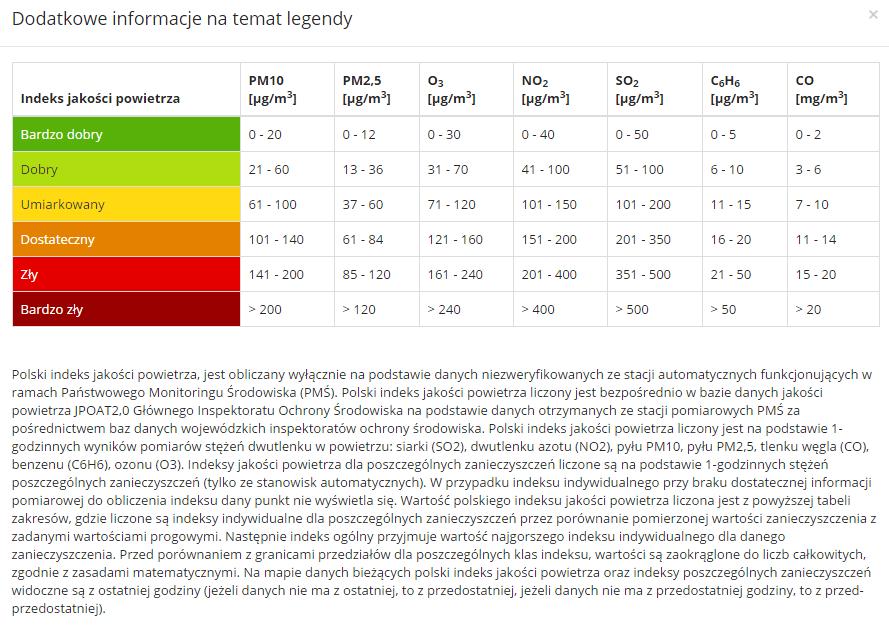 normy zanieczyszczeń powietrza w Polsce