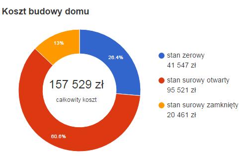 Szacowane koszty budowy domu źródło extradom.pl