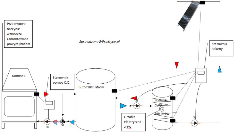 połączenie instalacji kominka i instalacji solarnej
