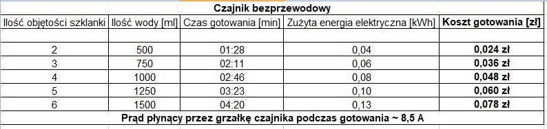 obliczenia, koszty gotowania wody w czajniku bezprzewodowym