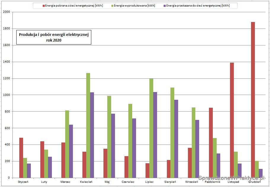 Energia wyprodukowana przez instalację wykres rok 2020
